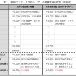 MVNOと主要3キャリアの月額費用を比べてみた。